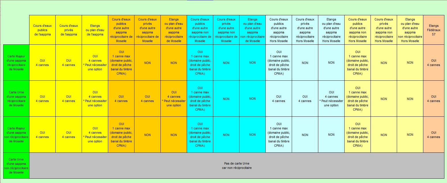 carte de peche moselle Carte de Pêche